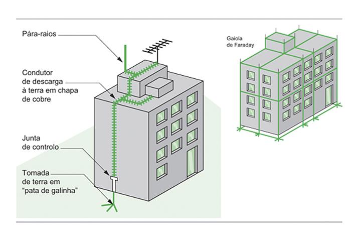 SPDA - Sistemas de proteção contra descargas atmosféricas e aterramento